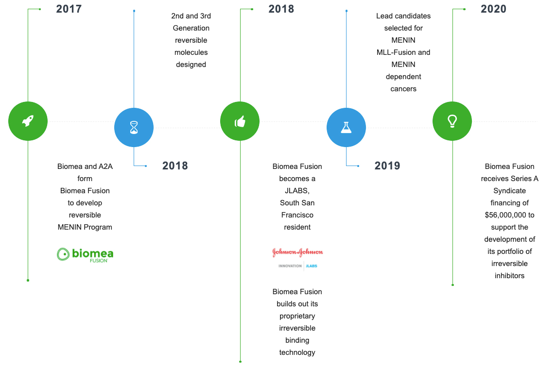 Biomea Fusion Timeline