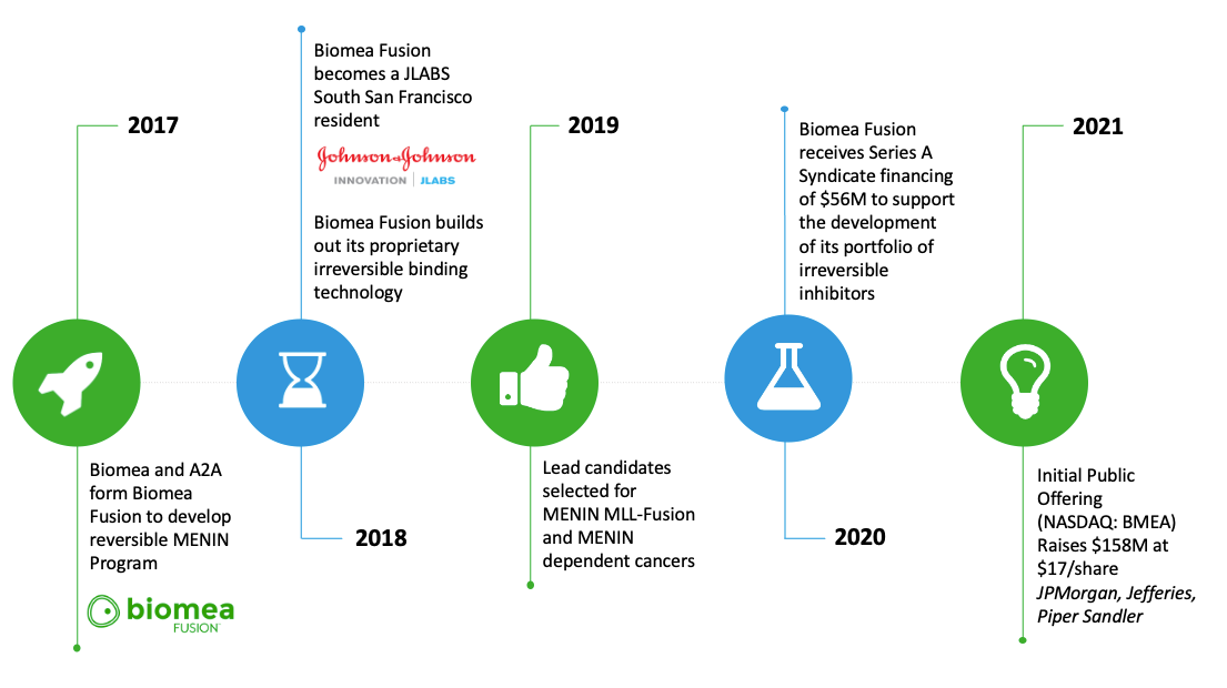 Biomea Fusion History Timeline